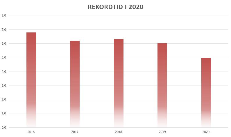 Hvor mange boliger blev der solgt i 2020? Grafen viser, hvor mange minutter, der gik, mellem hvert boligsalg i gennemsnit for hele året i 2016-2020. Kilde: Home.